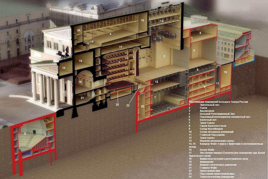 Схема Большого  театра после реконструкции